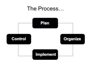 Plan organize implement control